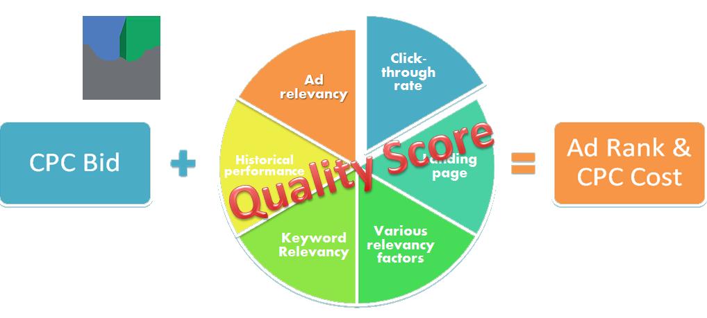 Google quality score agency bristol tn